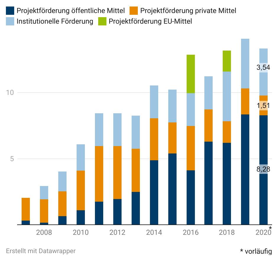 Ein Säulendiagramm, das die Verteilung der Förderung von acatech anzeigt. Insgesamt steigt die Förderung allmählich, der größte Teil stammt aus öffentlichen Mitteln. Die Verteilung für 2020 ist: Institutionelle Förderung 3,8 Millionen, Private Mittel: 2 Millionen, Öffentliche Mittel: 8,4 Millionen